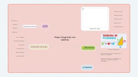 Mind Map: Mapa integrando mis saberes