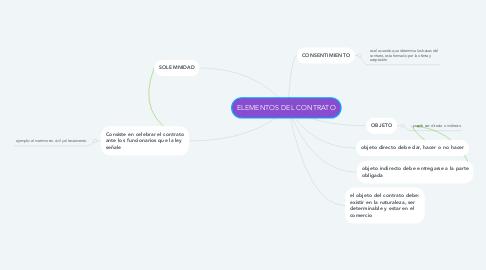 Mind Map: ELEMENTOS DEL CONTRATO