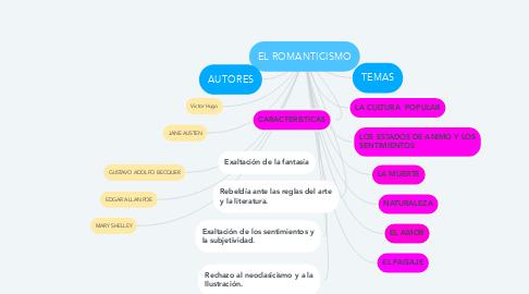 Mind Map: EL ROMANTICISMO
