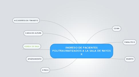 Mind Map: INGRESO DE PACIENTES POLITRAUMATIZADOS A LA SALA DE RAYOS X