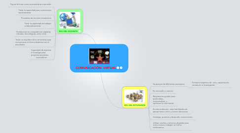 Mind Map: COMUNICACIÓN  VIRTUAL