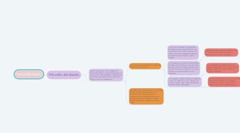 Mind Map: Teoría del diseño
