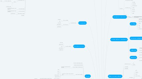 Mind Map: Чух-Чух