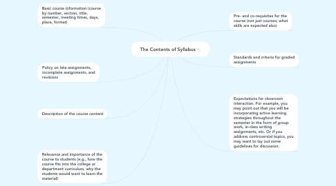 Mind Map: The Contents of Syllabus