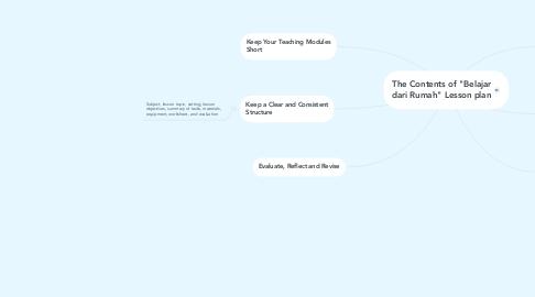 """Mind Map: The Contents of """"Belajar dari Rumah"""" Lesson plan"""