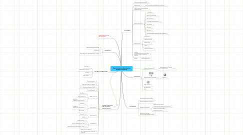 Mind Map: Open Content - Open Source Creative Commons