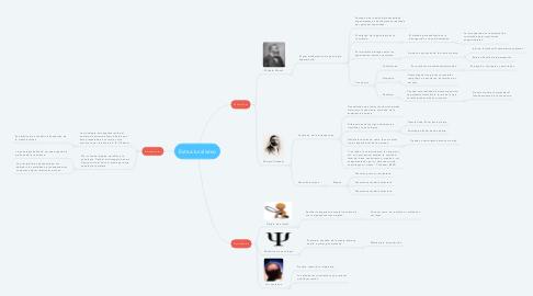 Mind Map: Estructuralismo