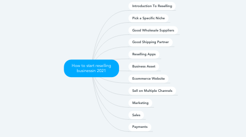 Mind Map: How to start reselling businessin 2021