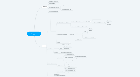 Mind Map: [FY17] MAL BUSINESS PLAN