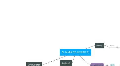 Mind Map: EL MAPA DE ALVARO (2)