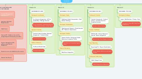 Mind Map: NEWTOPIA IMPLEMENTATION ROADMAP