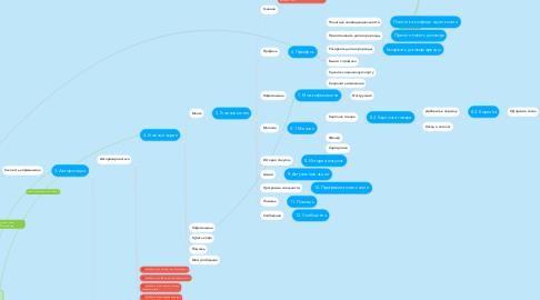 Mind Map: Приложение JetCup
