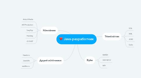 Mind Map: Java-разработчик