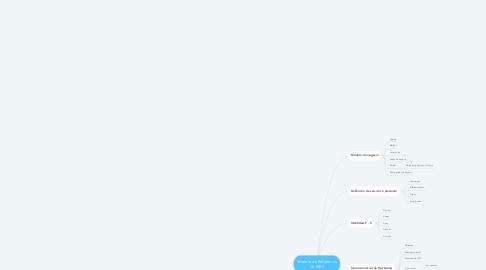 Mind Map: Modelo de Referencia de MKT