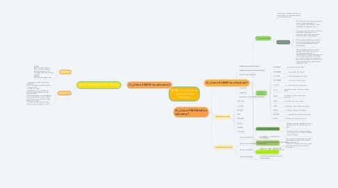 Mind Map: El ABC de la Correcta Preparación de los Alimentos