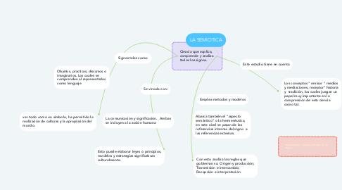 Mind Map: LA SEMIOTICA