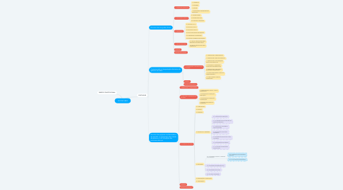 Mind Map: QCONCURSO