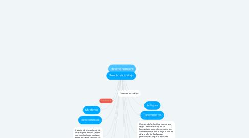 Mind Map: derecho humanos