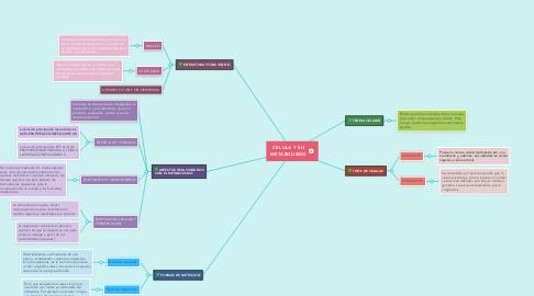 Mind Map: CELULA Y SU METABOLISMO