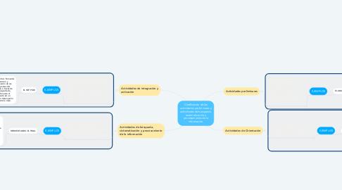 Mind Map: Clasificación de las actividades preliminares y actividades de búsqueda, sistematización y procesamiento de la información