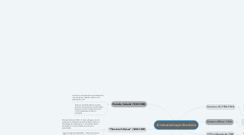 Mind Map: A Industrialização Brasileira