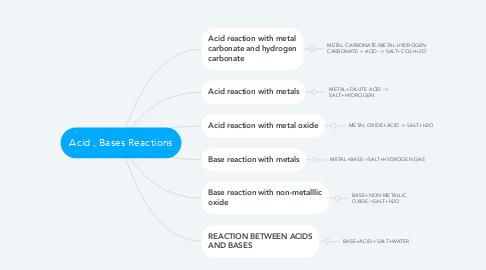 Mind Map: Acid , Bases Reactions