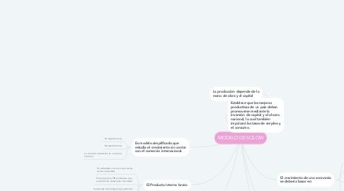 Mind Map: MODELO DE SOLOW