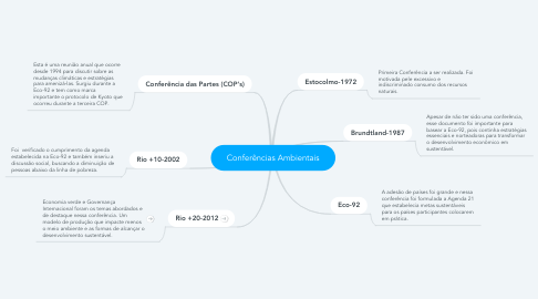 Mind Map: Conferências Ambientais