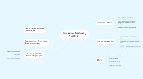Mind Map: Recebemos feedback Negativo