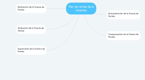 Mind Map: Plan de ventas de la empresa