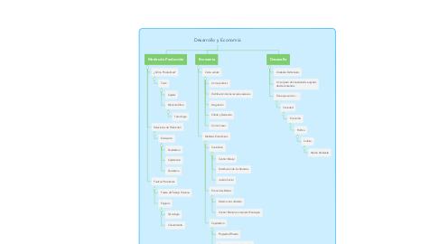 Mind Map: Desarrollo y Economía
