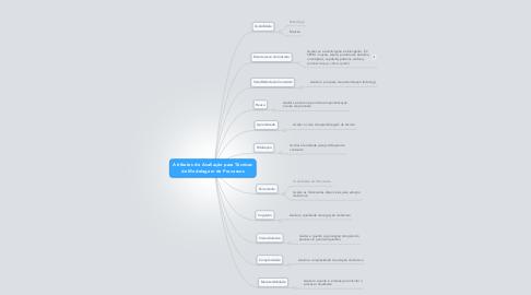 Mind Map: Atributos de Avaliação para Técnicas de Modelagem de Processos