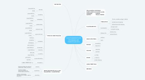 Mind Map: PLANTEAMIENTO DE PROBLEMA DE INVESTIGACIÓN