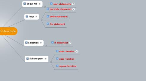 Mind Map: C++ Program Structure