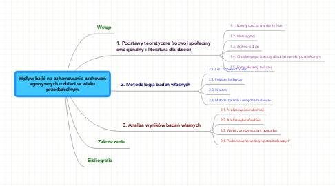 Mind Map: Wpływ bajki na zahamowanie zachowań agresywnych u dzieci w wieku przedszkolnym