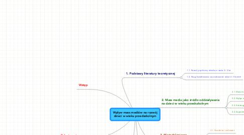 Mind Map: Wpływ mass mediów na rozwójdzieci w wieku przedszkolnym