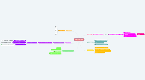 Mind Map: LOGICATOR PICAXE