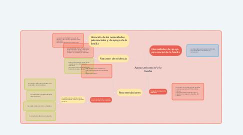 Mind Map: Apoyo psicosocial a la familia
