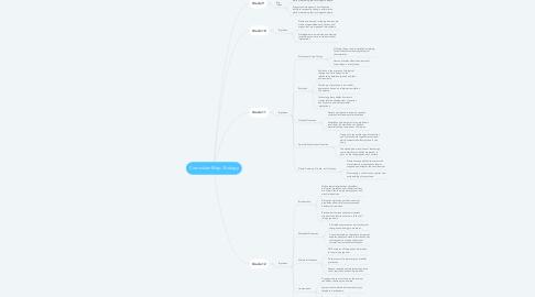 Mind Map: Curriculum Map - Biology
