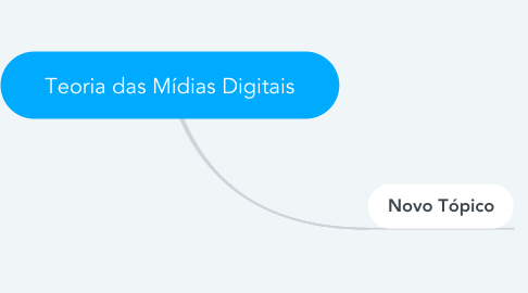 Mind Map: Teoria das Mídias Digitais