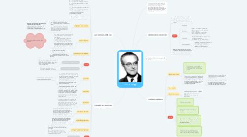 Mind Map: ALF ROSS