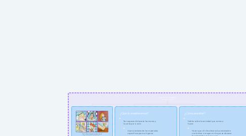 Mind Map: HABITOS DE HIGIENE EN EL PRE-ESCOLAR