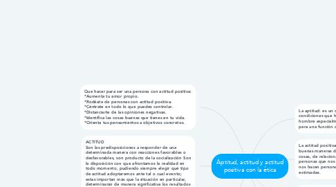 Mind Map: Aptitud, actitud y actitud positiva con la ética