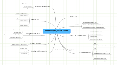 Mind Map: Brightstar 7th Intranets and Portals Conference Key Themes
