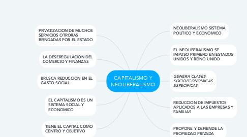 Mind Map: CAPITALISMO Y NEOLIBERALISMO