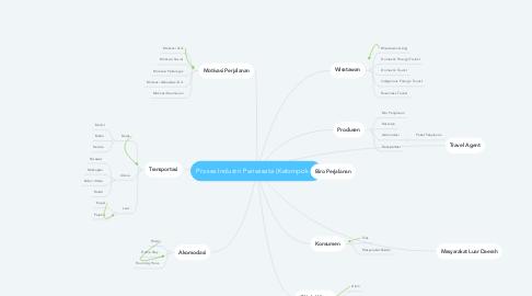 Mind Map: Proses Industri Pariwisata (Kelompok 2)