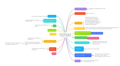 Mind Map: CRIANÇA