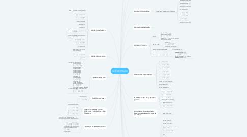 Mind Map: NORMATIVIDAD