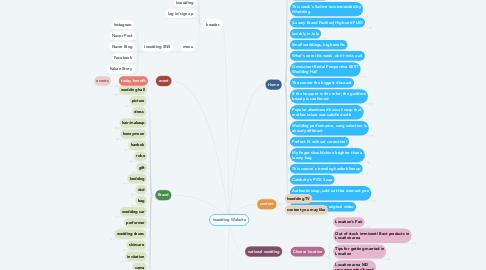 Mind Map: Iwedding Website