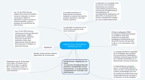Mind Map: INDUCCION A PROCESOS PEDAGOGICOS